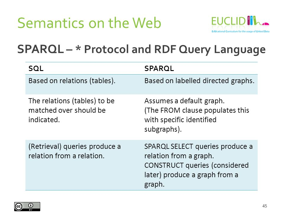 Semantics on the Web 45 SPARQL – * Protocol and RDF Query Language SQLSPARQL Based on relations (tables).Based on labelled directed graphs.