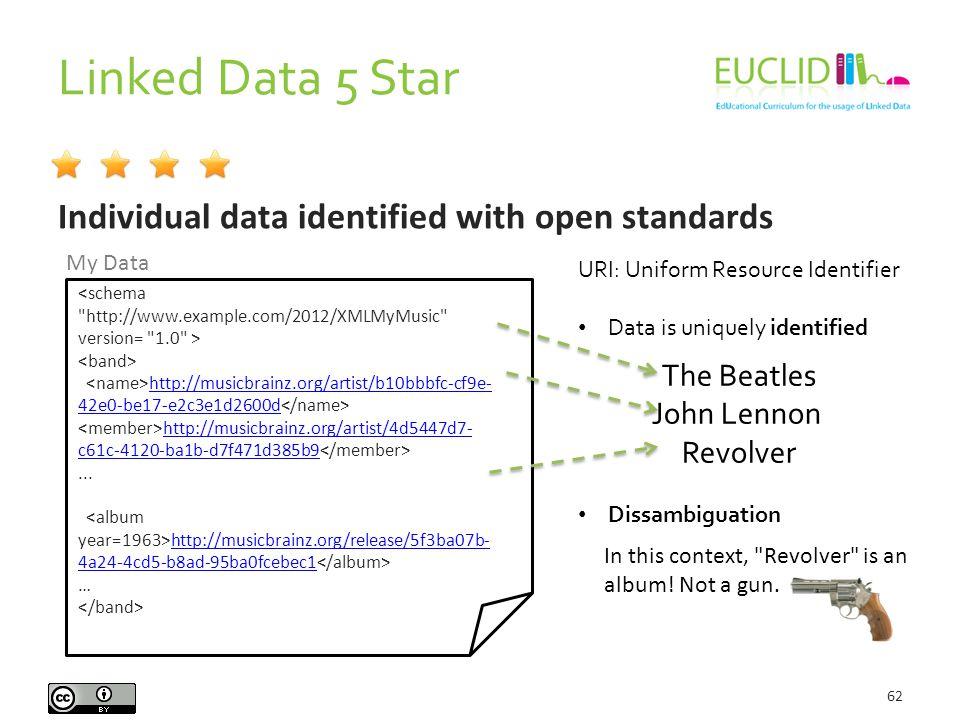 Linked Data 5 Star 62 Individual data identified with open standards http://musicbrainz.org/artist/b10bbbfc-cf9e- 42e0-be17-e2c3e1d2600d http://musicbrainz.org/artist/b10bbbfc-cf9e- 42e0-be17-e2c3e1d2600d http://musicbrainz.org/artist/4d5447d7- c61c-4120-ba1b-d7f471d385b9 http://musicbrainz.org/artist/4d5447d7- c61c-4120-ba1b-d7f471d385b9...