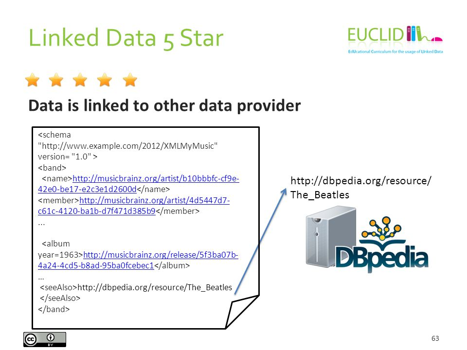 Linked Data 5 Star 63 Data is linked to other data provider http://musicbrainz.org/artist/b10bbbfc-cf9e- 42e0-be17-e2c3e1d2600d http://musicbrainz.org/artist/b10bbbfc-cf9e- 42e0-be17-e2c3e1d2600d http://musicbrainz.org/artist/4d5447d7- c61c-4120-ba1b-d7f471d385b9 http://musicbrainz.org/artist/4d5447d7- c61c-4120-ba1b-d7f471d385b9...
