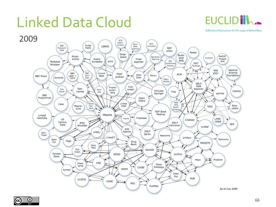 Linked Data Cloud 66 2009