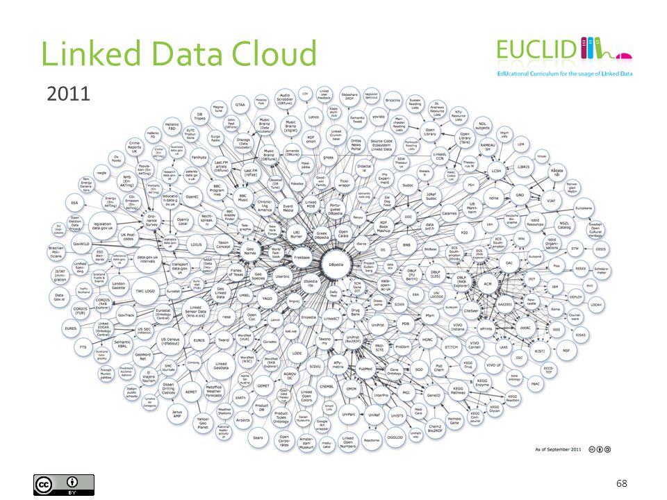 Linked Data Cloud 68 2011