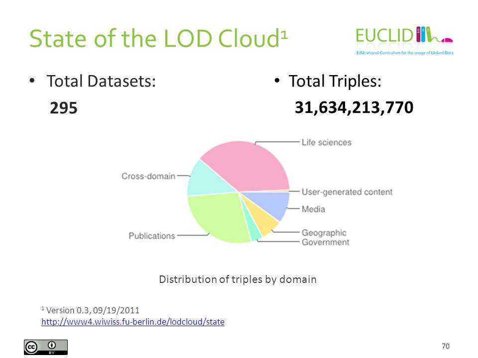 State of the LOD Cloud 1 70 Total Datasets: 295 1 Version 0.3, 09/19/2011 http://www4.wiwiss.fu-berlin.de/lodcloud/state Total Triples: 31,634,213,770 Distribution of triples by domain