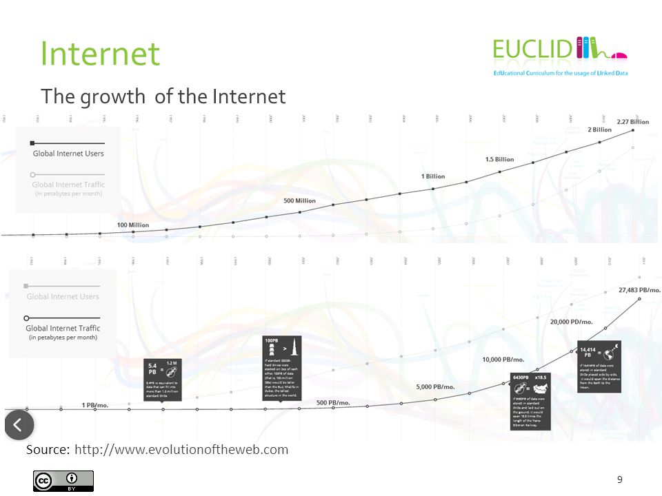 9 Source: http://www.evolutionoftheweb.com The growth of the Internet