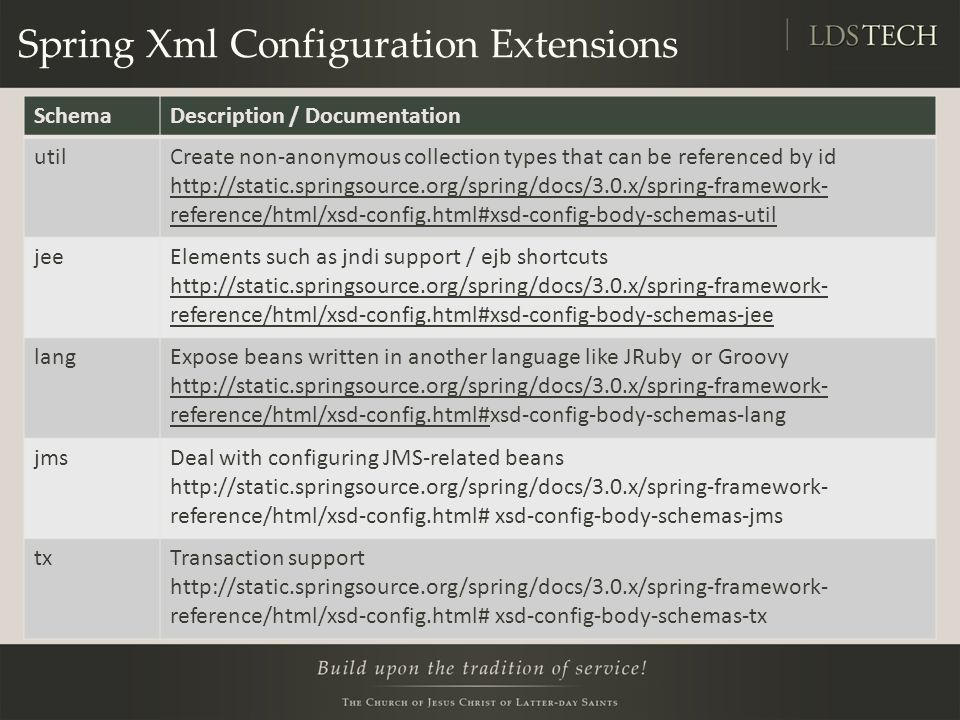 Spring Xml Configuration Extensions SchemaDescription / Documentation utilCreate non-anonymous collection types that can be referenced by id http://static.springsource.org/spring/docs/3.0.x/spring-framework- reference/html/xsd-config.html#xsd-config-body-schemas-util jeeElements such as jndi support / ejb shortcuts http://static.springsource.org/spring/docs/3.0.x/spring-framework- reference/html/xsd-config.html#xsd-config-body-schemas-jee langExpose beans written in another language like JRuby or Groovy http://static.springsource.org/spring/docs/3.0.x/spring-framework- reference/html/xsd-config.html#xsd-config-body-schemas-lang jmsDeal with configuring JMS-related beans http://static.springsource.org/spring/docs/3.0.x/spring-framework- reference/html/xsd-config.html# xsd-config-body-schemas-jms txTransaction support http://static.springsource.org/spring/docs/3.0.x/spring-framework- reference/html/xsd-config.html# xsd-config-body-schemas-tx