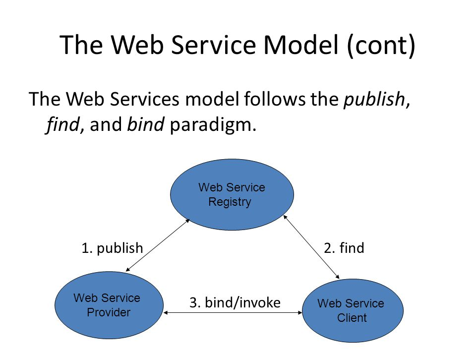 The Web Service Model (cont) The Web Services model follows the publish, find, and bind paradigm.