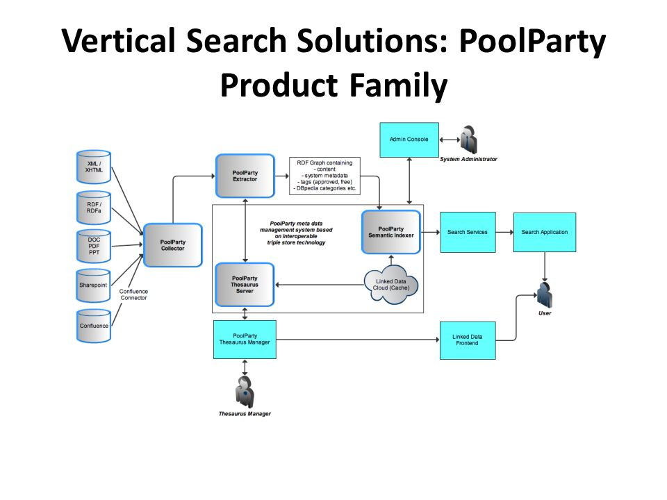 Vertical Search Solutions: PoolParty Product Family