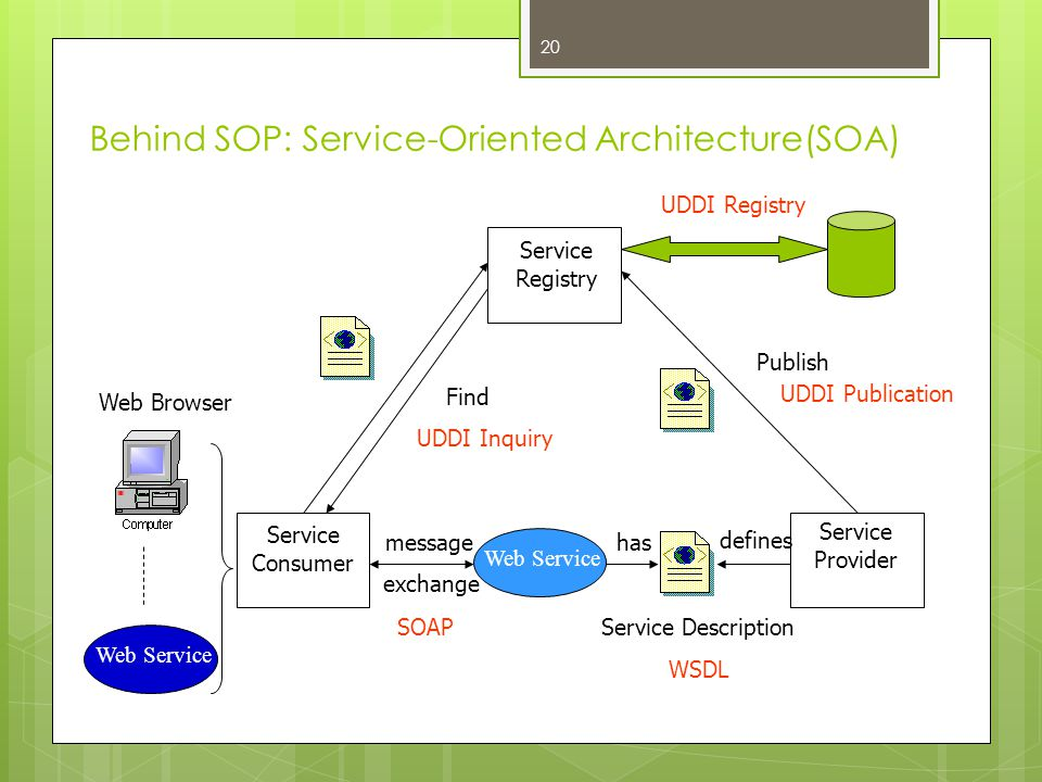Behind SOP: Service-Oriented Architecture(SOA) Web Service Service Registry Service Consumer Service Provider Publish Find message exchange has define