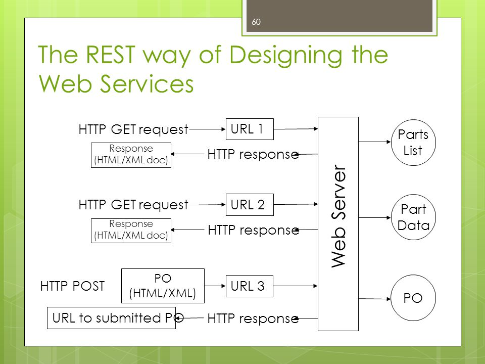The REST way of Designing the Web Services Web Server HTTP POST URL 3 PO (HTML/XML) HTTP GET request URL 1 HTTP response URL to submitted PO Parts Lis