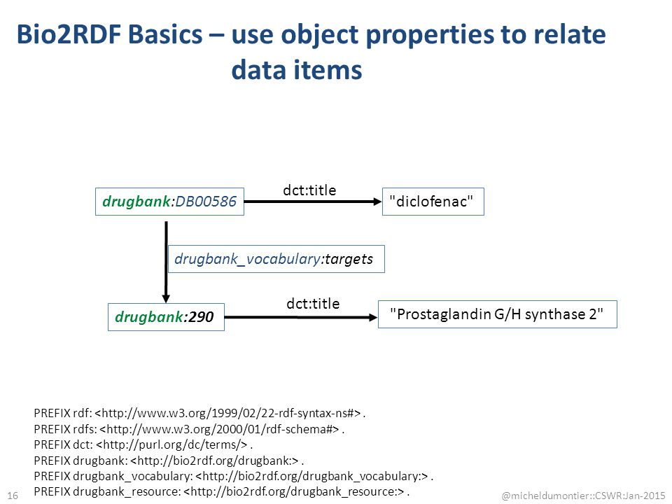 @micheldumontier::CSWR:Jan-2015 drugbank:290 drugbank_vocabulary:targets Prostaglandin G/H synthase 2 dct:title 16 Bio2RDF Basics – use object properties to relate data items drugbank:DB00586 dct:title diclofenac PREFIX rdf:.