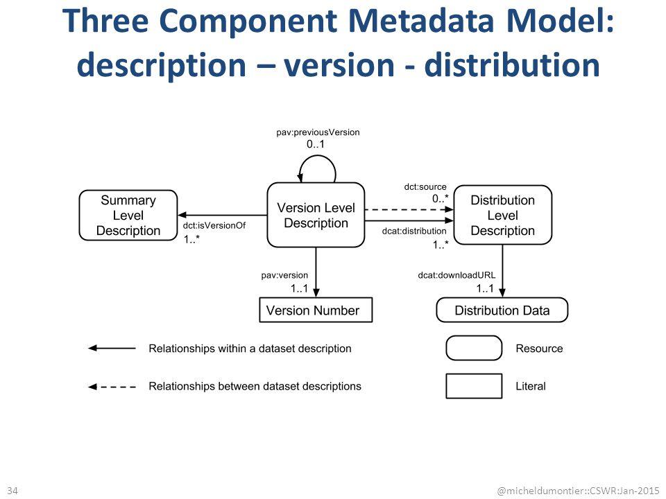 Three Component Metadata Model: description – version - distribution @micheldumontier::CSWR:Jan-2015 34