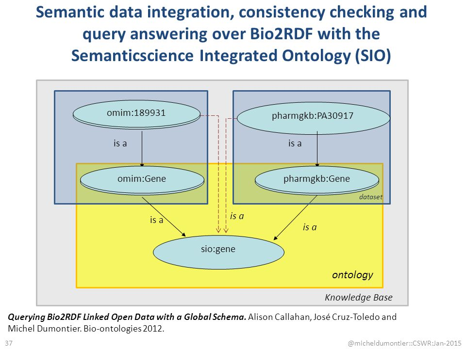 uniprot:P05067 uniprot:Protein is a sio:gene is a Semantic data integration, consistency checking and query answering over Bio2RDF with the Semanticsc