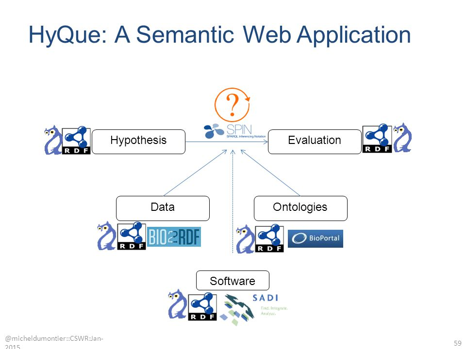 HyQue: A Semantic Web Application @micheldumontier::CSWR:Jan- 2015 59 Software OntologiesData HypothesisEvaluation