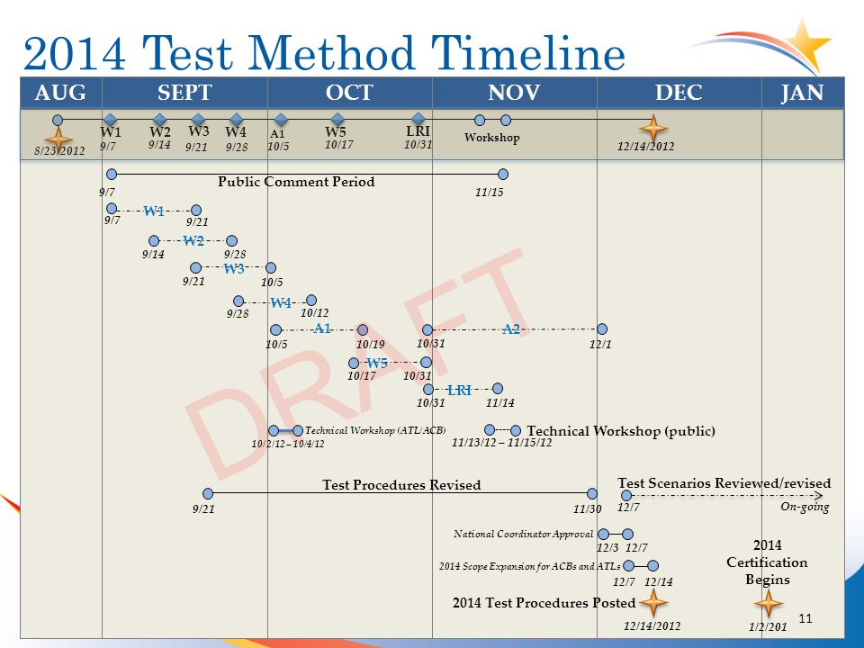2014 Test Method Timeline OCTNOVAUGSEPTDEC JAN Public Comment Period Technical Workshop (public) 11/13/12 – 11/15/12 8/23/2012 9/711/15 W2 W3 W4 9/7 9/14 9/21 9/28 W5 10/17 W1 9/7 9/21 W2 9/149/28 W3 9/21 10/5 W4 9/28 10/12 W5 10/1710/31 Test Procedures Revised 9/21 11/30 2014 Test Procedures Posted 12/14/2012 LRI 10/31 LRI 10/3111/14 National Coordinator Approval 12/3 12/7 10/5 A1 10/510/19 12/712/14 2014 Scope Expansion for ACBs and ATLs DRAFT Workshop 12/14/2012 2014 Certification Begins 1/2/201 A2 10/31 12/1 10/2/12 – 10/4/12 Technical Workshop (ATL/ACB) Test Scenarios Reviewed/revised 12/7 On-going 2014 Test Method Timeline 11