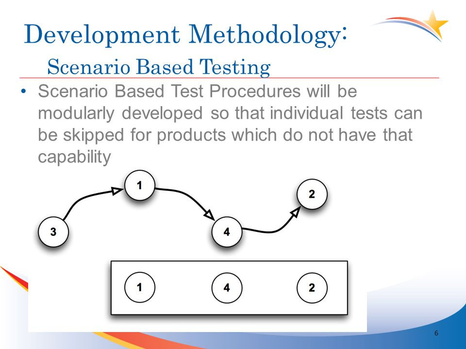 Development Methodology Scenario Based Test Procedures Scenario Based Test Procedures will be modularly developed so that individual tests can be skipped for products which do not have that capability Development Methodology: Scenario Based Testing 6