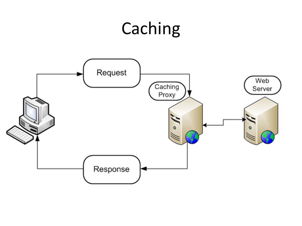 Web cache A web cache is a mechanism for the temporary storage (caching) of web documents, such as HTML pages and images, to reduce bandwidth usage, server load, and perceived lag.