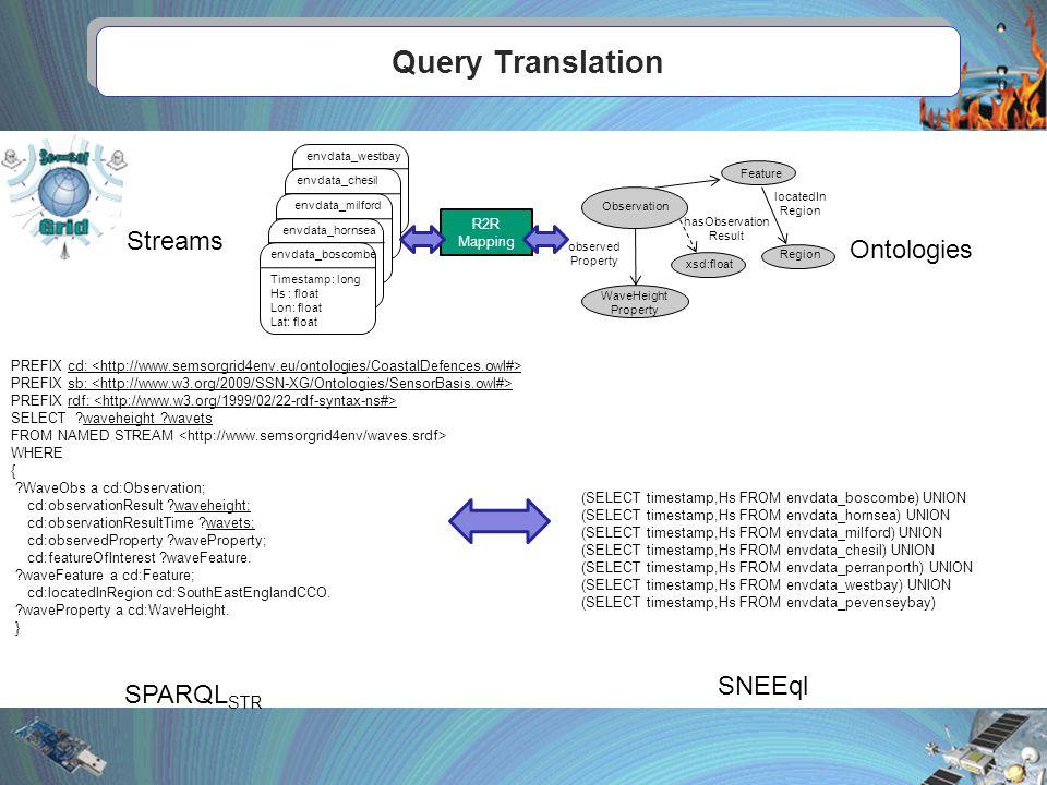 Query Translation v v v v PREFIX cd: PREFIX sb: PREFIX rdf: SELECT waveheight wavets FROM NAMED STREAM WHERE { WaveObs a cd:Observation; cd:observationResult waveheight; cd:observationResultTime wavets; cd:observedProperty waveProperty; cd:featureOfInterest waveFeature.