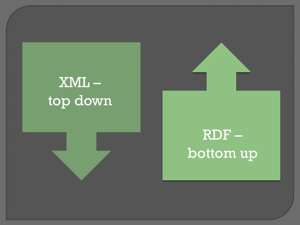 XML – top down RDF – bottom up