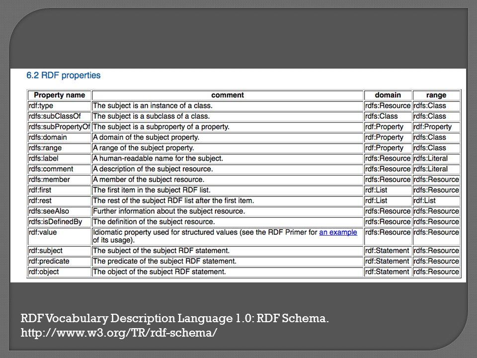 RDF Vocabulary Description Language 1.0: RDF Schema. http://www.w3.org/TR/rdf-schema/