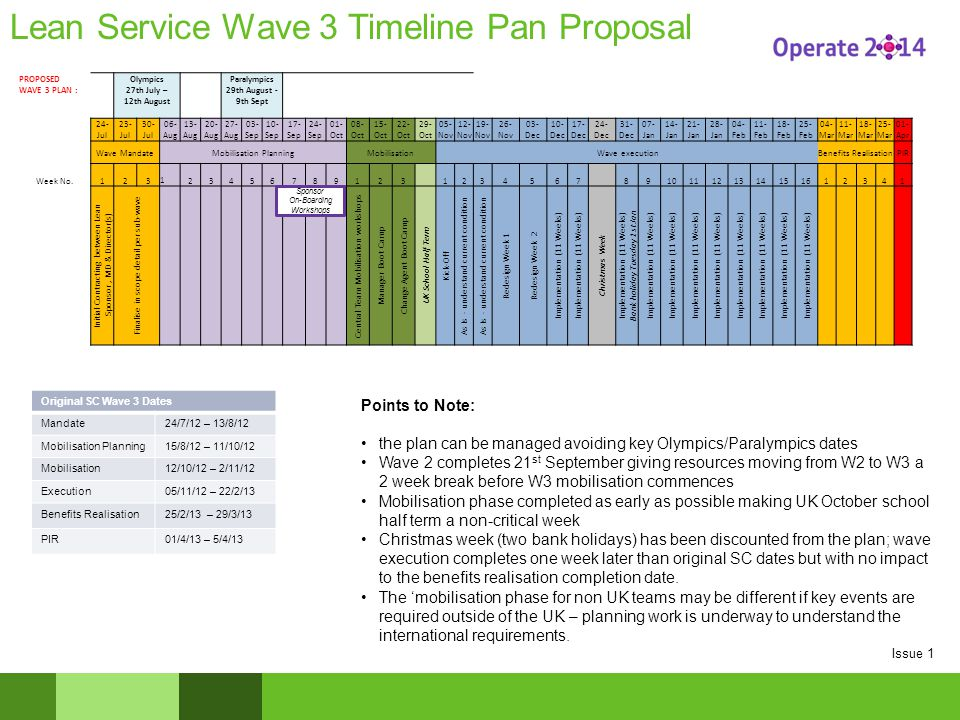 PROPOSED WAVE 3 PLAN : Olympics 27th July – 12th August Paralympics 29th August - 9th Sept 24- Jul 23- Jul 30- Jul 06- Aug 13- Aug 20- Aug 27- Aug 03-