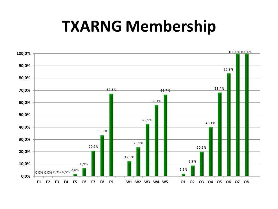 TXARNG Membership
