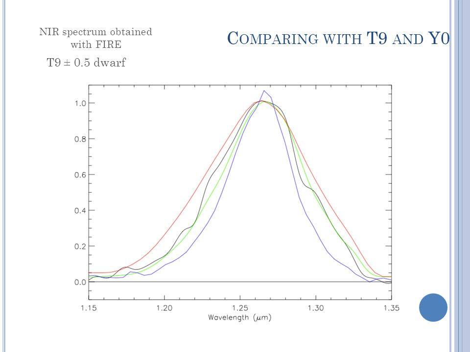 C OMPARING WITH T9 AND Y0 T9 ± 0.5 dwarf NIR spectrum obtained with FIRE