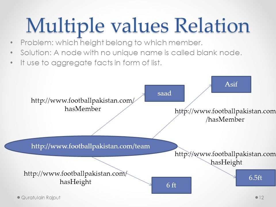 Multiple values Relation Problem: which height belong to which member. Solution: A node with no unique name is called blank node. It use to aggregate