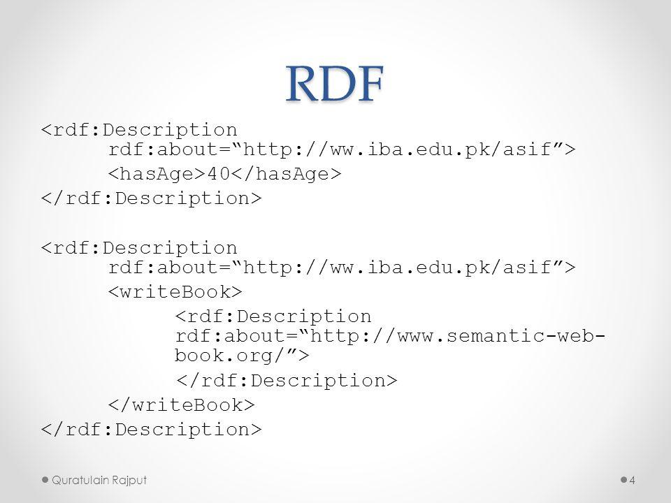 XML namespaces and RDF Draw for the following description. Quratulain Rajput5