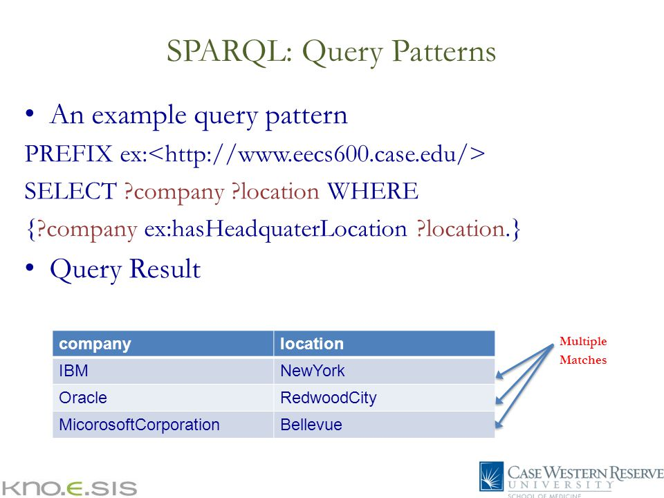 SPARQL: Query Patterns An example query pattern PREFIX ex: SELECT ?company ?location WHERE {?company ex:hasHeadquaterLocation ?location.} Query Result companylocation IBMNewYork OracleRedwoodCity MicorosoftCorporationBellevue Multiple Matches