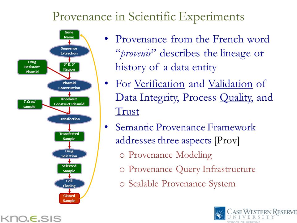 Sequence Extraction Plasmid Construction Transfection Drug Selection Cell Cloning Gene Name 3' & 5' Region Knockout Construct Plasmid Drug Resistant Plasmid Transfected Sample Selected Sample Cloned Sample T.Cruzi sample Provenance in Scientific Experiments Provenance from the French word provenir describes the lineage or history of a data entity For Verification and Validation of Data Integrity, Process Quality, and Trust Semantic Provenance Framework addresses three aspects [Prov] o Provenance Modeling o Provenance Query Infrastructure o Scalable Provenance System
