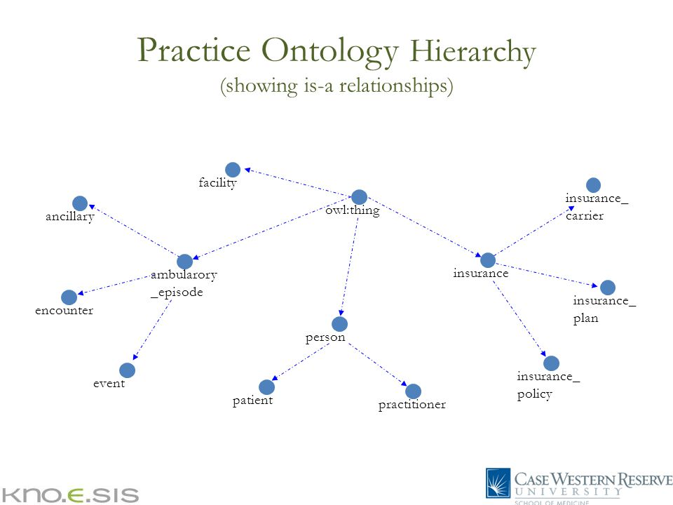Practice Ontology Hierarchy (showing is-a relationships) encounterancillaryeventinsurance_ carrier insurancefacilityinsurance_ plan patientpersonpractitionerinsurance_ policy owl:thingambularory _episode