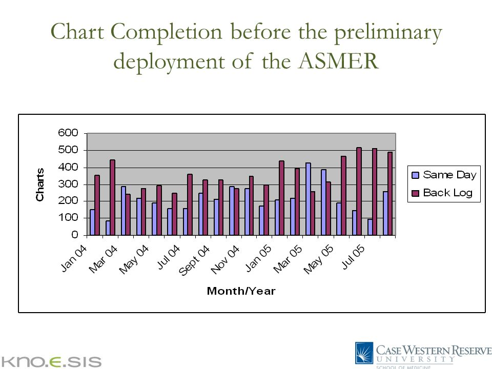 Chart Completion before the preliminary deployment of the ASMER
