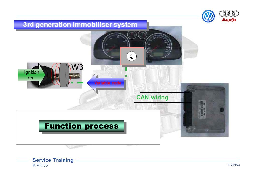 Service Training K-VK-36 TI 2.03/21 W3 CAN wiring  Fixed code OK 0712 Function process Ignition on Fixed code Fixed code Service Training K-VK-36 3rd