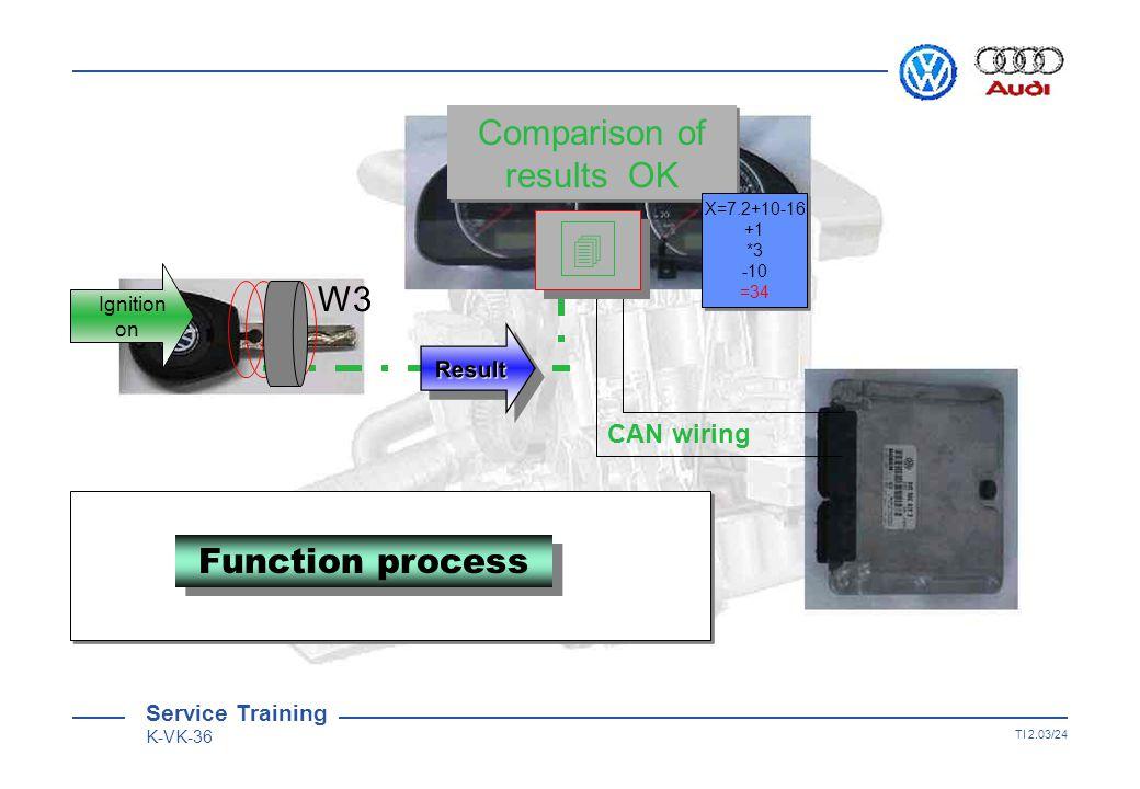 Service Training K-VK-36 TI 2.03/23 W3 CAN wiring X=7.2+10-16 +1 *3 -10 =34 X=7.2+10-16 +1 *3 -10 =34 Function process Ignition on Service Training K-VK-36 3rd generation immobiliser system