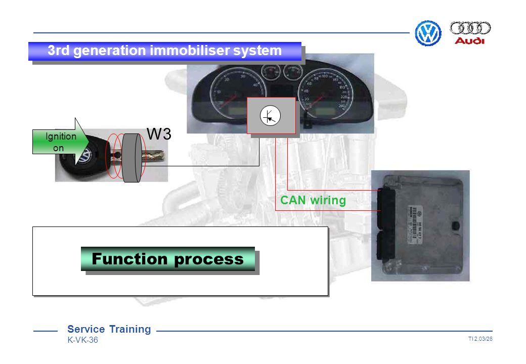 Service Training K-VK-36 TI 2.03/25 W3 CAN wiring ResultResult  Comparison of results OK Key recognition OK Comparison of results OK Key recognition