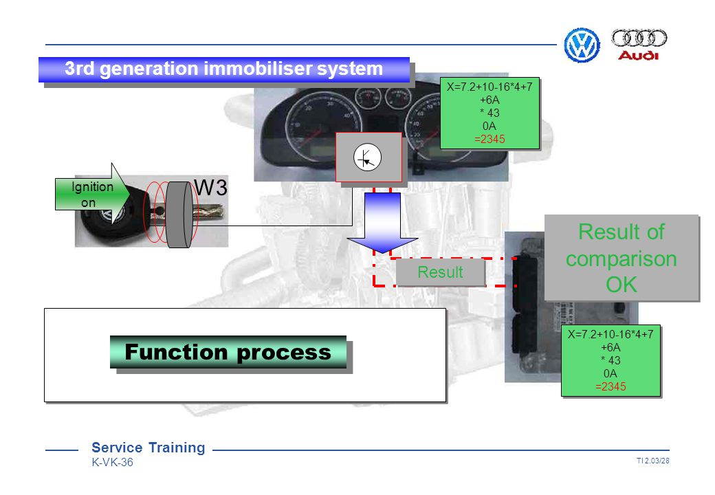 Service Training K-VK-36 TI 2.03/27 W3 CAN wiring X=7.2+10-16*4+7 +6A * 43 0A =2345 X=7.2+10-16*4+7 +6A * 43 0A =2345 Variable code X=7.2+10-16*4+7 +6A * 43 0A =2345 X=7.2+10-16*4+7 +6A * 43 0A =2345 Function process Ignition on 3rd generation immobiliser system