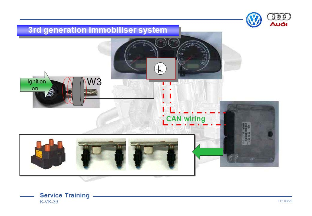Service Training K-VK-36 TI 2.03/28 W3 X=7.2+10-16*4+7 +6A * 43 0A =2345 X=7.2+10-16*4+7 +6A * 43 0A =2345 X=7.2+10-16*4+7 +6A * 43 0A =2345 X=7.2+10-16*4+7 +6A * 43 0A =2345 Result Result of comparison OK Function process Ignition on 3rd generation immobiliser system