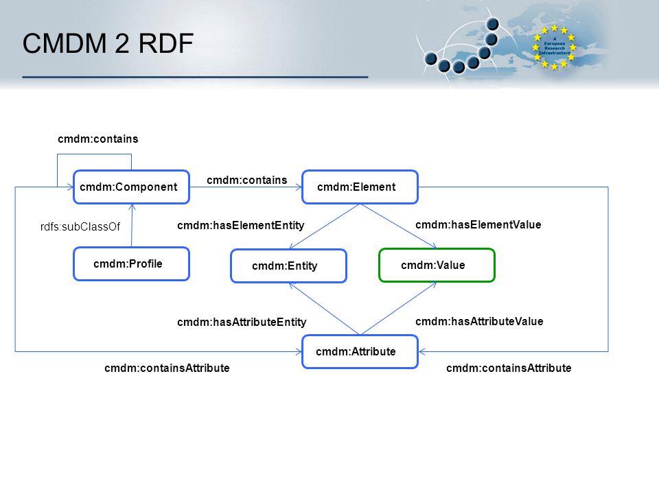 CMDM 2 RDF rdfs:subClassOf cmdm:Component cmdm:Profile cmdm:Element cmdm:contains cmdm:Value cmdm:Entity cmdm:hasElementValue cmdm:hasElementEntity cm
