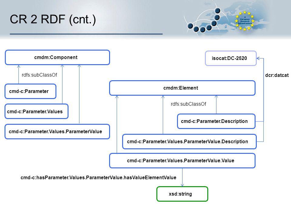 CR 2 RDF (cnt.) rdfs:subClassOf cmdm:Component cmd-c:Parameter cmdm:Element rdfs:subClassOf cmd-c:Parameter.Description cmd-c:Parameter.Values.Paramet