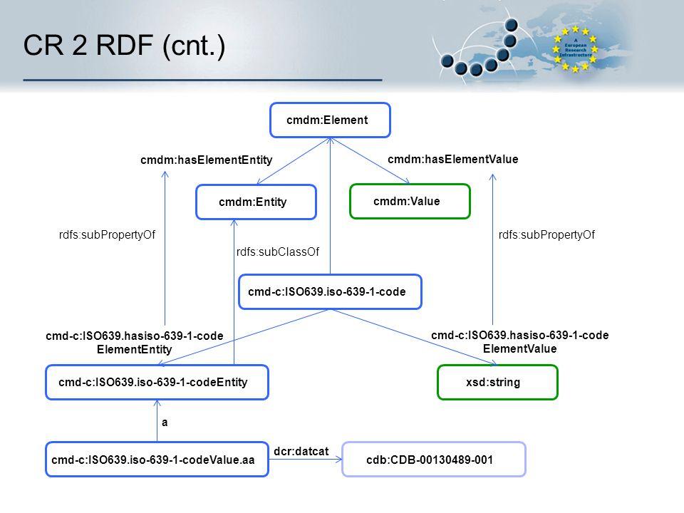CR 2 RDF (cnt.) rdfs:subPropertyOf cmd-c:ISO639.iso-639-1-code cmd-c:ISO639.iso-639-1-codeEntity xsd:string cdb:CDB-00130489-001 dcr:datcat cmd-c:ISO6