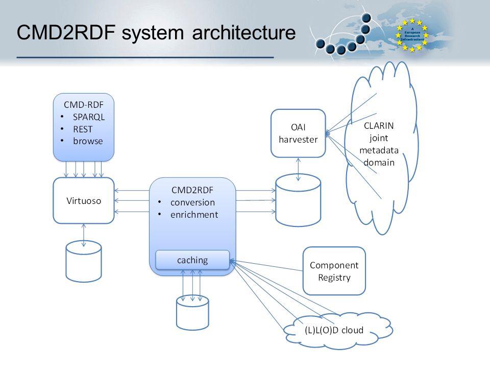 CMD2RDF system architecture