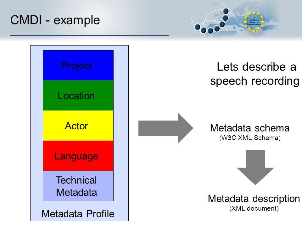 Metadata Profile CMDI - example Language Technical Metadata Actor Location Project Metadata schema (W3C XML Schema) Metadata description (XML document