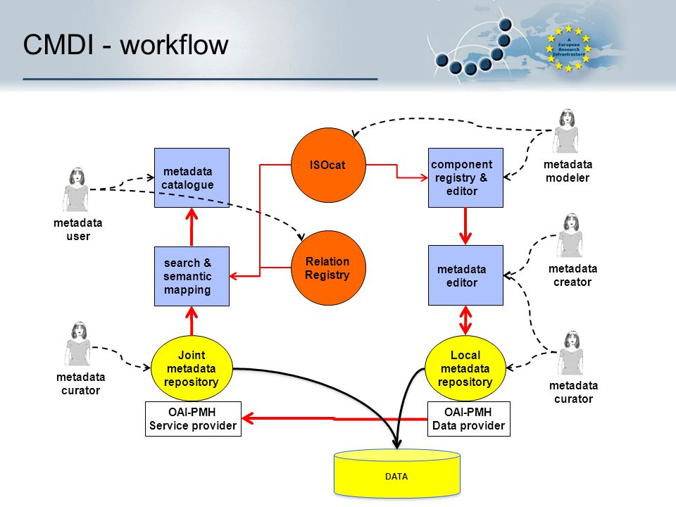 CMDI - workflow OAI-PMH Data provider OAI-PMH Service provider Local metadata repository Joint metadata repository metadata modeler metadata user meta