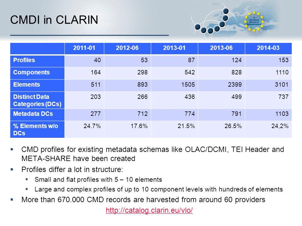 CMDI in CLARIN 2011-012012-062013-012013-062014-03 Profiles405387124153 Components1642985428281110 Elements511893150523993101 Distinct Data Categories