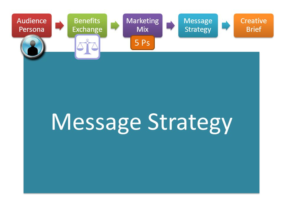 Message Strategy Audience Persona Benefits Exchange Marketing Mix Message Strategy Creative Brief 5 Ps