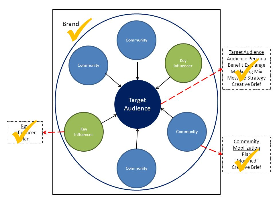 Target Audience Community Key Influencer Key Influencer Community Target Audience Audience Persona Benefit Exchange Marketing Mix Message Strategy Cre