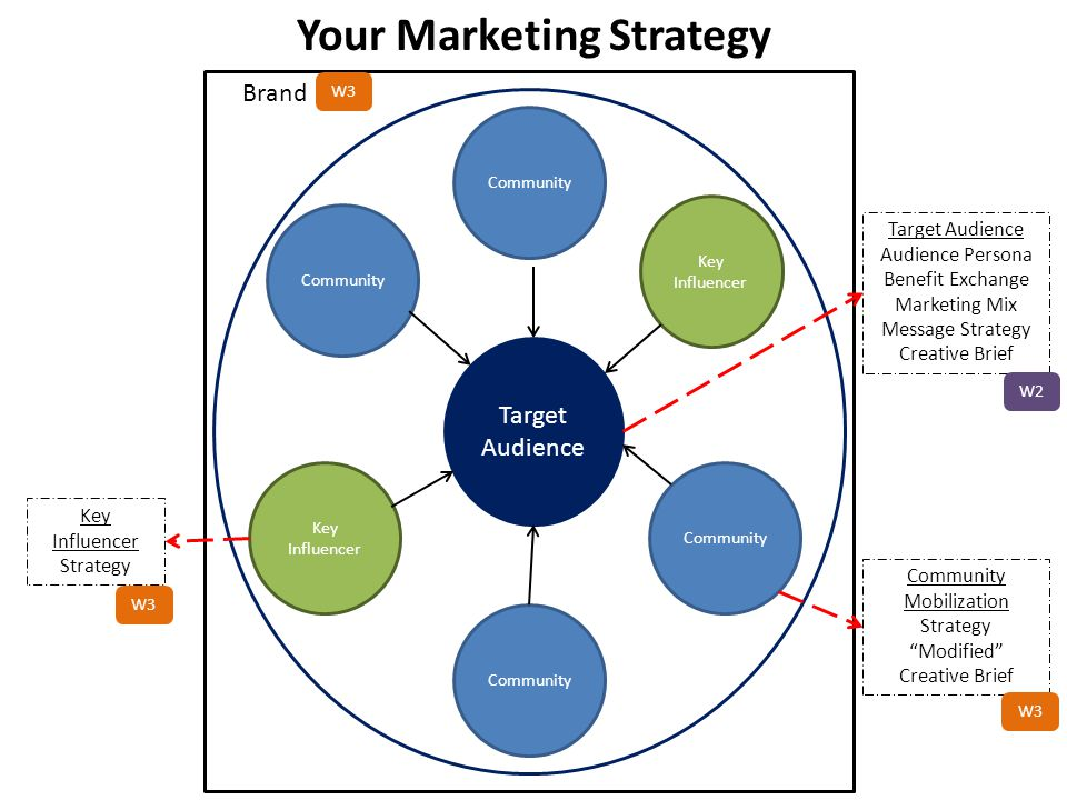Brand Target Audience Community Key Influencer Key Influencer Community Target Audience Audience Persona Benefit Exchange Marketing Mix Message Strate
