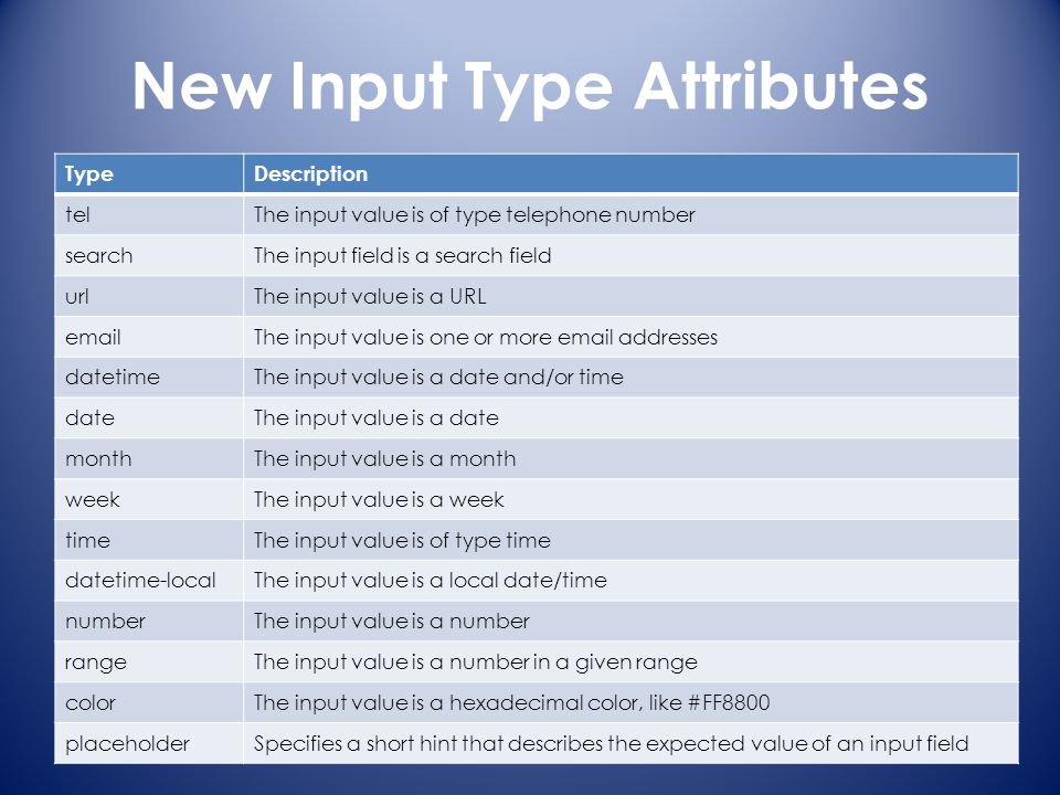 New Input Type Attributes TypeDescription telThe input value is of type telephone number searchThe input field is a search field urlThe input value is a URL emailThe input value is one or more email addresses datetimeThe input value is a date and/or time dateThe input value is a date monthThe input value is a month weekThe input value is a week timeThe input value is of type time datetime-localThe input value is a local date/time numberThe input value is a number rangeThe input value is a number in a given range colorThe input value is a hexadecimal color, like #FF8800 placeholderSpecifies a short hint that describes the expected value of an input field