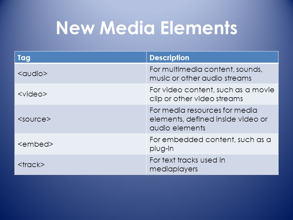 New Media Elements TagDescription For multimedia content, sounds, music or other audio streams For video content, such as a movie clip or other video streams For media resources for media elements, defined inside video or audio elements For embedded content, such as a plug-in For text tracks used in mediaplayers