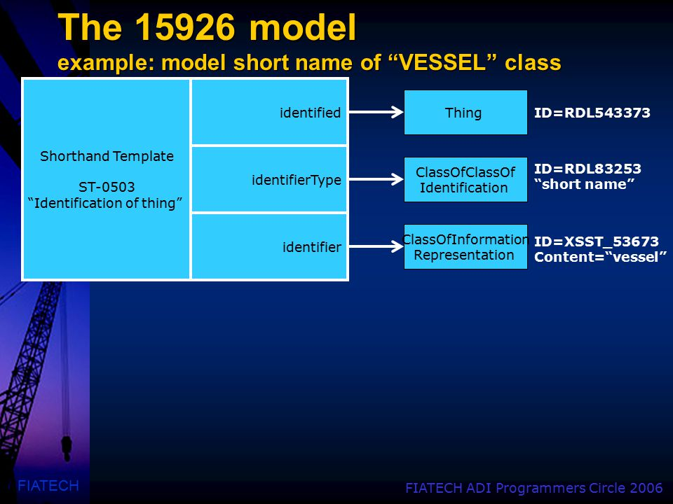 FIATECH FIATECH ADI Programmers Circle 2006 The 15926 model example: model short name of VESSEL class Thing ClassOfClassOf Identification ID=RDL543373 ID=RDL83253 short name ClassOf Identification Classification ClassOfInformation Representation ID=XSST_53673 Content= vessel identified identifierType identifier Shorthand Template ST-0503 Identification of thing