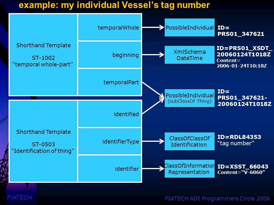 FIATECH FIATECH ADI Programmers Circle 2006 example: my individual Vessel's tag number PossibleIndividual (subClassOf Thing) ClassOfClassOf Identifica